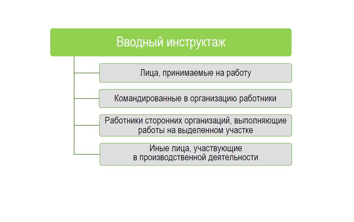 Лист регистрации инструктажа по технике безопасности